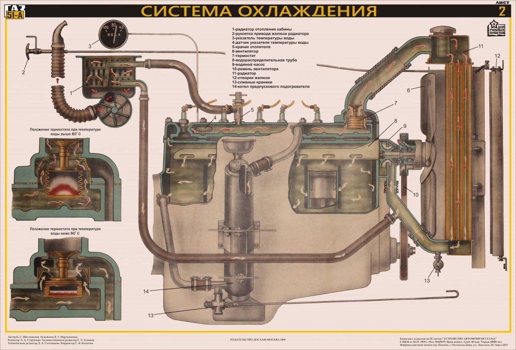"""Комплект плакатов на 20 листах """"АВТОМОБИЛЬ ГАЗ-51А"""" ДОСААФ СССР 1969 г."""